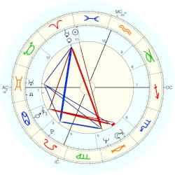 Ruth Pointer - natal chart (Placidus)