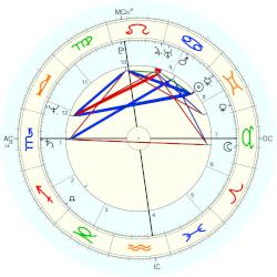 Laurie Metcalf - natal chart (Placidus)