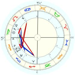 Coleen Mary Miller - natal chart (Placidus)
