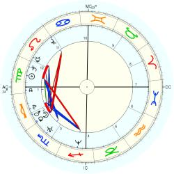 Kelly Marie Miller - natal chart (Placidus)