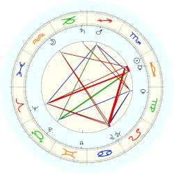 Emily Post - natal chart (noon, no houses)