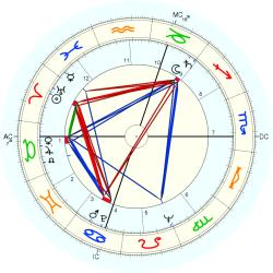 Jane Powell - natal chart (Placidus)