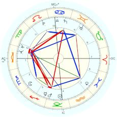 Rod Stewart : Rectified by Isaac Starkman - natal chart (Placidus)