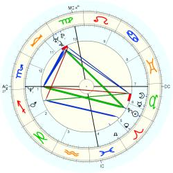 Princess of Japan Sayako - natal chart (Placidus)
