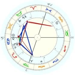 Wilma Rudolph - natal chart (Placidus)