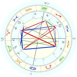 Shaquille O'Neal - natal chart (Placidus)
