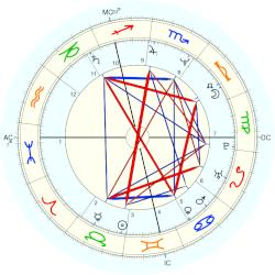 Nicole Brown Simpson - natal chart (Placidus)