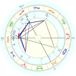Captain John Smith - natal chart (Placidus)