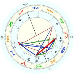Tommy Smith - natal chart (Placidus)