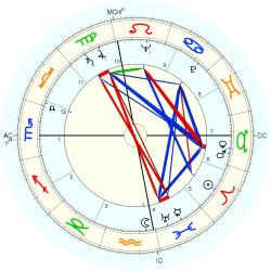 Jan Sterling - natal chart (Placidus)