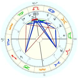 Mary Strassmeyer - natal chart (Placidus)