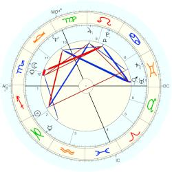 Queen of Sweden Silvia - natal chart (Placidus)