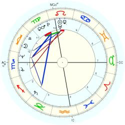 Lisa Tedesco - natal chart (Placidus)