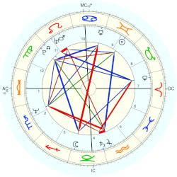 Lea Thompson - natal chart (Placidus)