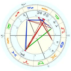 Sada Thompson - natal chart (Placidus)