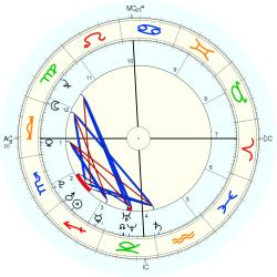 Kerry Townsend - natal chart (Placidus)