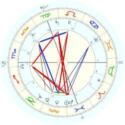 Ivana Trump, horoscope for birth date 20 February 1949 ...