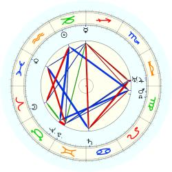 Sophie Tucker - natal chart (noon, no houses)