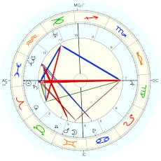 Romulus : from James Holden - natal chart (Placidus)