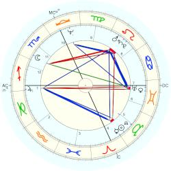 Paul Cellucci - natal chart (Placidus)