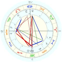 Randall Woodfield - natal chart (Placidus)