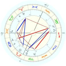 Neil Armstrong : Rectified by Isaac Starkman - natal chart (Placidus)