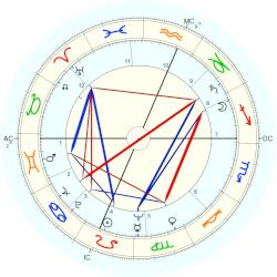Neil Armstrong - natal chart (Placidus)
