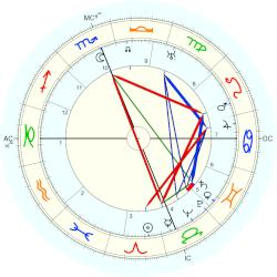Paolo Abbate - natal chart (Placidus)