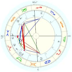 Kenneth Roy Abbott - natal chart (Placidus)