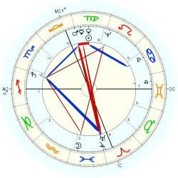 Accident: Misfortune 25253 - natal chart (Placidus)