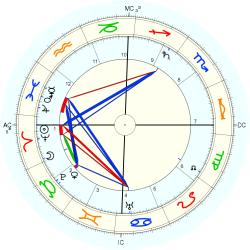 King (1868) Ahmed Fuad - natal chart (Placidus)