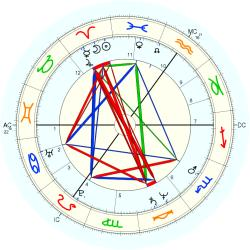 David Amess - natal chart (Placidus)