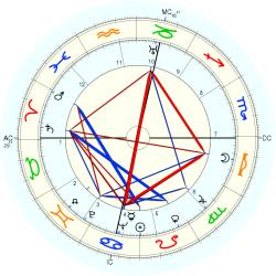 Phil Andros - natal chart (Placidus)
