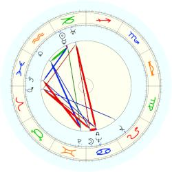 Ethel Merman - natal chart (noon, no houses)