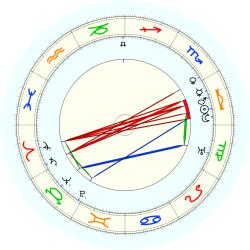 Damon Runyan - natal chart (noon, no houses)