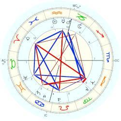 Mia Farrow natal chart