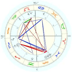 King of Egypt Farouk - natal chart (Placidus)