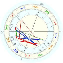 William Randolph Hearst - natal chart (Placidus)