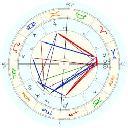 Patty Hearst - natal chart (Placidus)