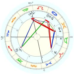 Dick Button - natal chart (Placidus)