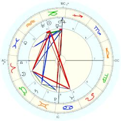 Lloyd Bridges - natal chart (Placidus)