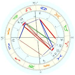 Quincy Jones - natal chart (Placidus)