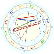 Quincy Jones : reading the birth hour as 3 pm, Leo ascendant - natal chart (Placidus)