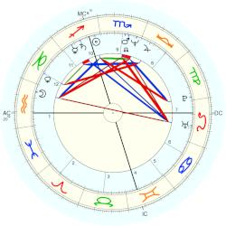 Kim Rogers-Gallagher - natal chart (Placidus)