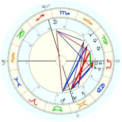 Transsexual 25423 - natal chart (Placidus)