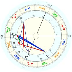 Larry Pines - natal chart (Placidus)