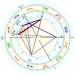 Guenther Huber - natal chart (Placidus)