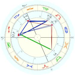 James Van Praagh - natal chart (Placidus)