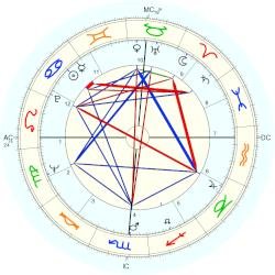 Richard Petty - natal chart (Placidus)