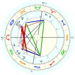 Jeff Phillips - natal chart (Placidus)